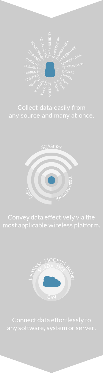 Innovative wireless condition monitoring technology engineered for the Industrial Internet