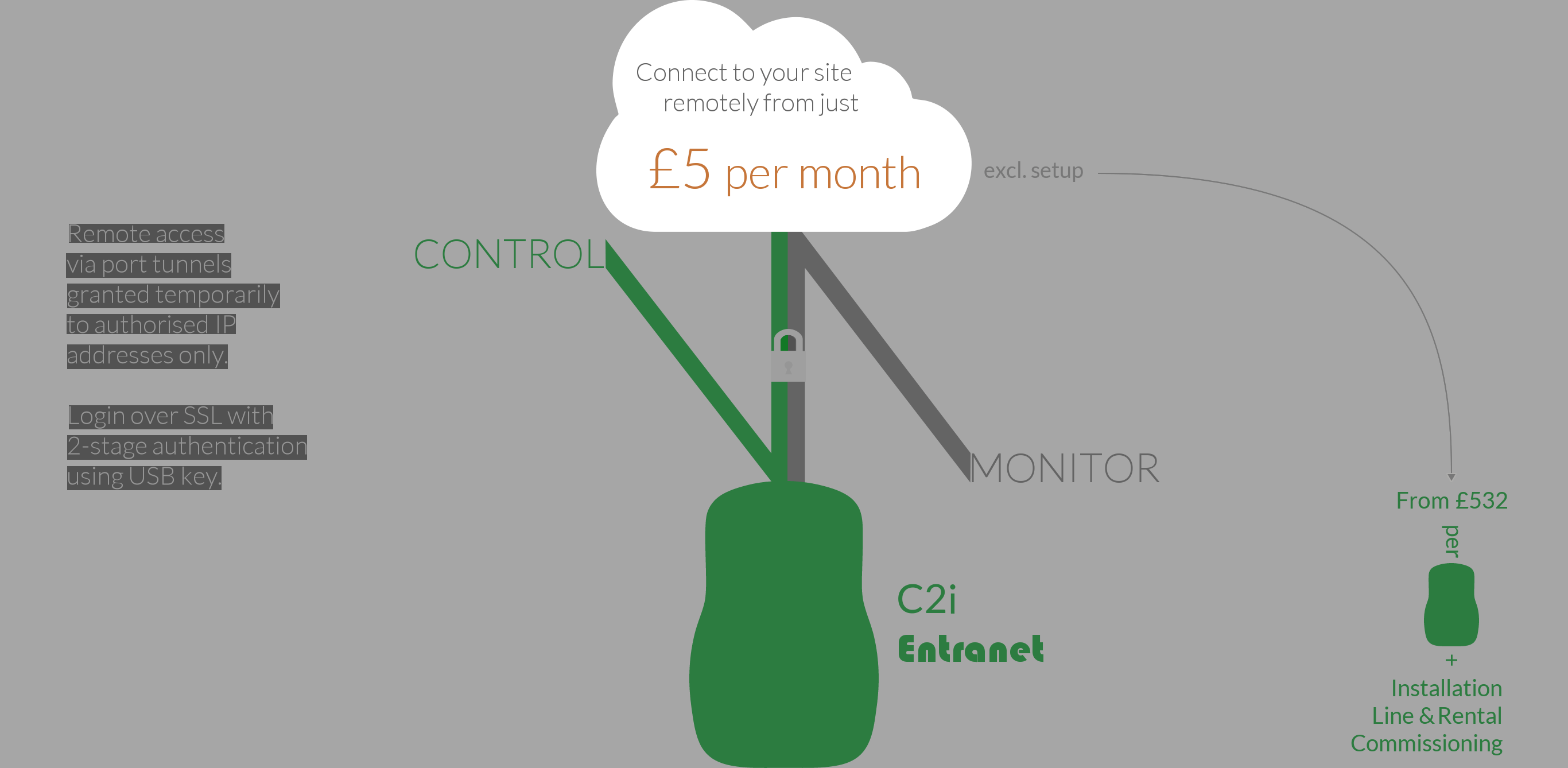 Connect to your site remotely from just £5 per month